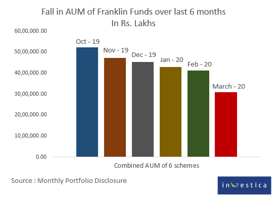 Franklin Templeton AUM