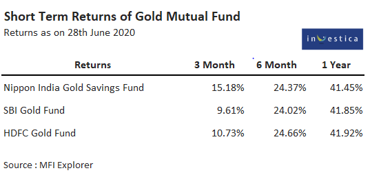 Returns of Gold Mutual Funds