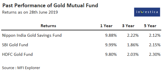 Past Performance of Gold Mutual Funds