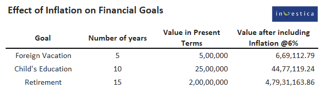 Power of Compounding - Effect of Inflation on Financial Goals