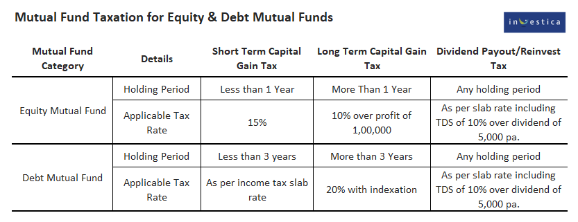 Mutual Fund Taxation for Equity & Debt Funds