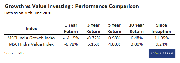 Growth vs Value Investing Performance Comparison