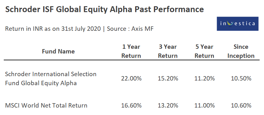 Axis Mutual Fund New NFO