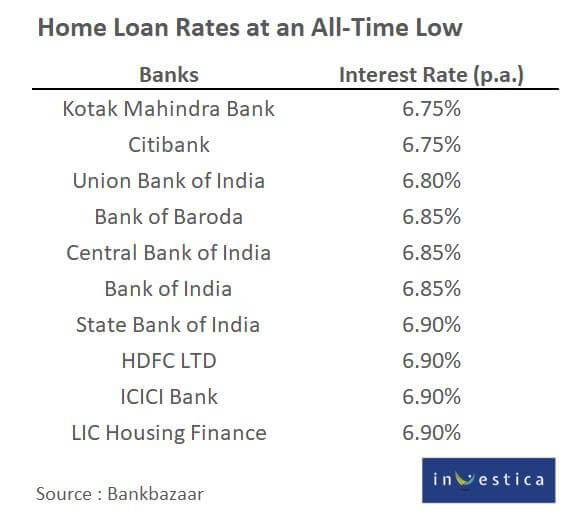 Home Loan Rates at an All-Time Low