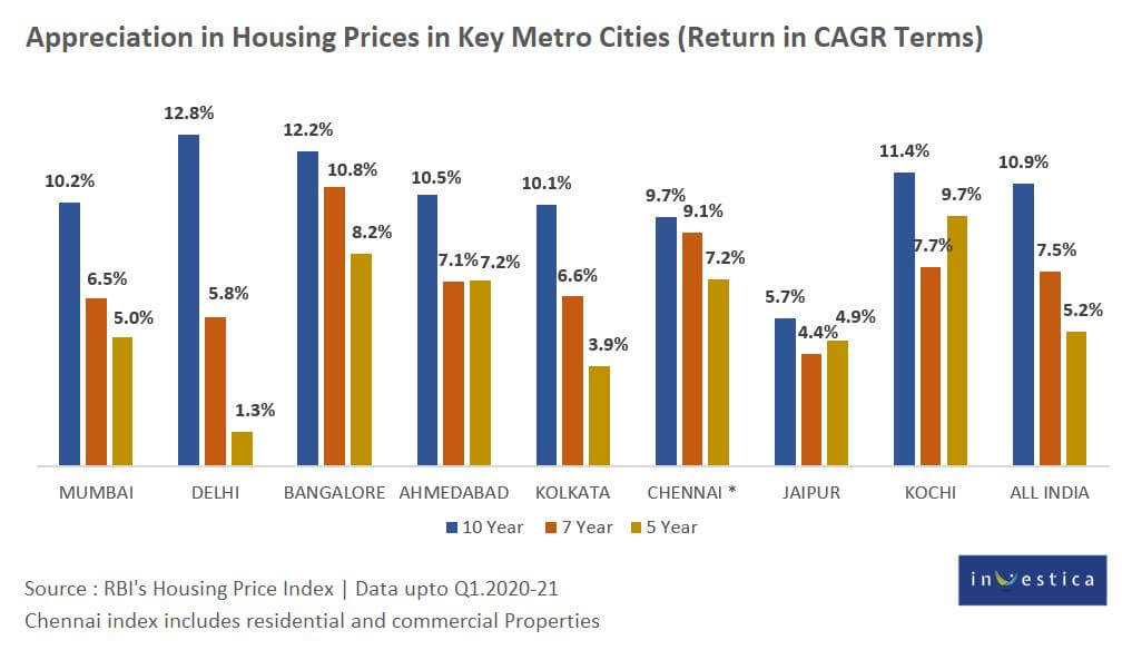 Appreciation in Housing Prices in Metro Cities