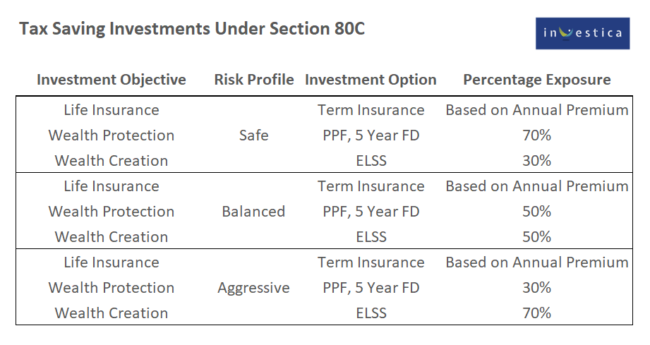 Tax Saving Investments Under Section 80C